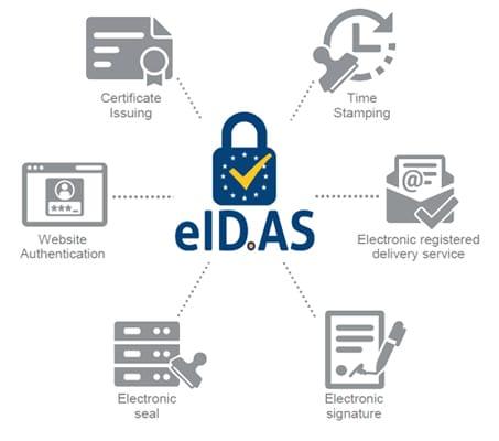 EIDAS settlement